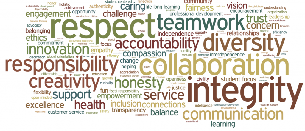 honesty trust fairness respect and responsibility