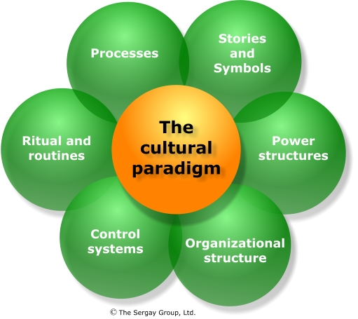 the importance of corporate culture in