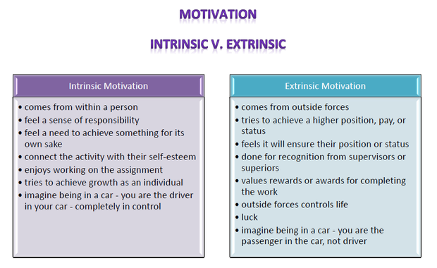 extrinsic factor for reading achievement Read factors, extrinsic motivation had a statistically significant negative relationship with reading comprehension indicating that internally motivated students had higher reading comprehension ability.