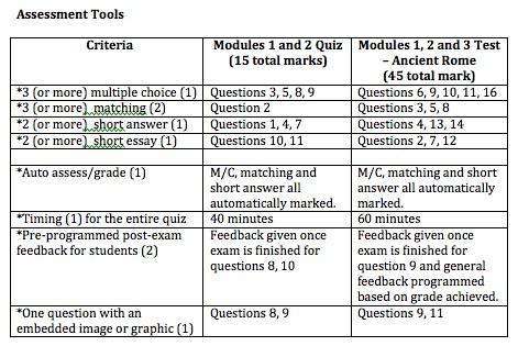 assessment tool essay