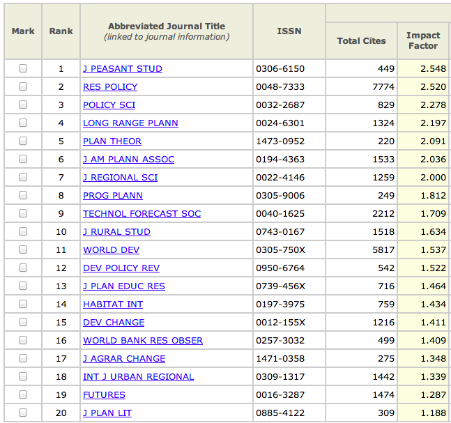 List Of Journals With Impact Factor 2011 Pdf