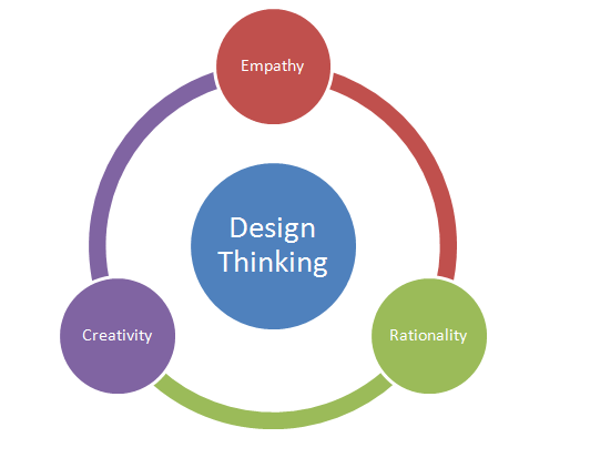 advantages of creative thinking Instead of fearing that you're losing an employee's clocked-in time to creative thinking, look at it from another angle--you are gaining much wider access to a person.