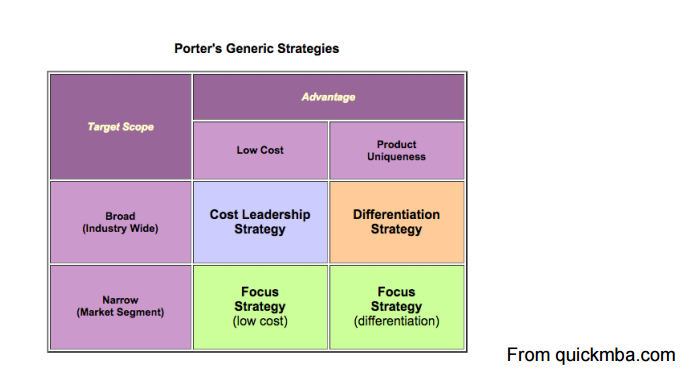 companies that operate both cost leadership strategy and differentiation Companies that use a cost leadership strategy and those that use a differentiation strategy share one important characteristic: both groups try to be attractive to customers in general these efforts to appeal to a broad range of consumers can be contrasted with strategies that involve targeting a.
