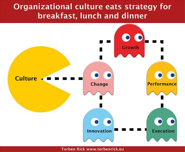 organization culture and change