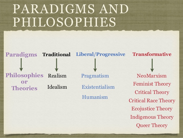 elements of idealism realism pragmitism and existentialism Start studying christian worldview worldview quiz idealism, realism, pragmatism realism, pragmatism, and existentialism.