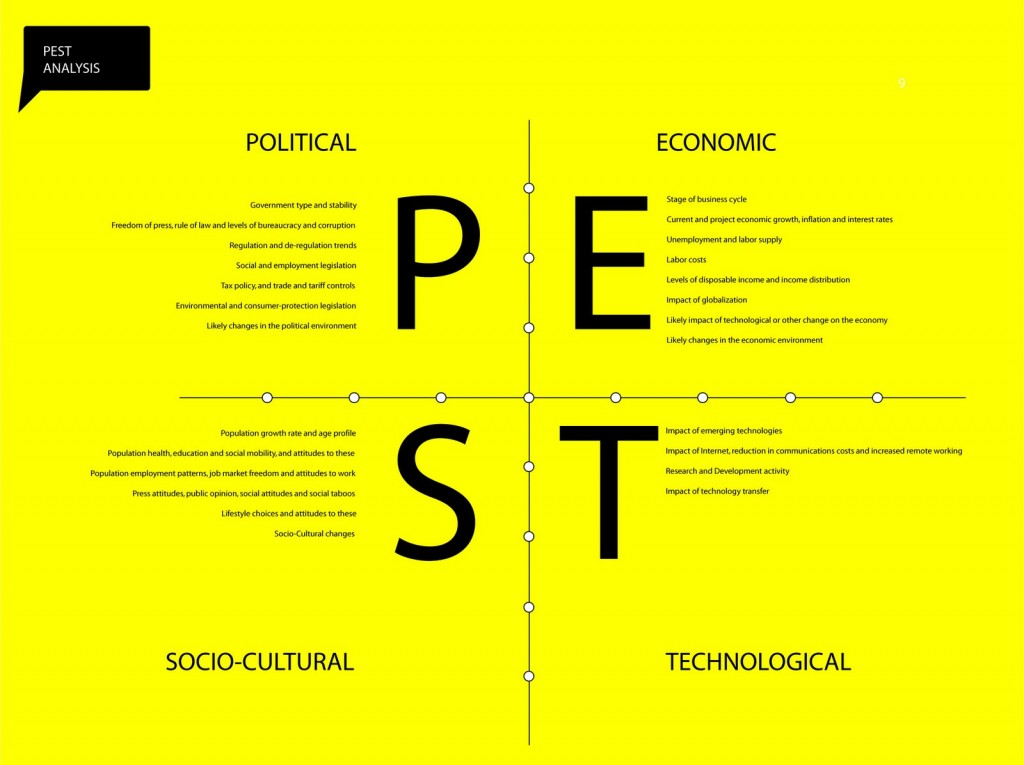 pest analysis of ongc ltd Pest analysis (political, economic, socio-cultural and technological) describes a framework of macro-environmental factors used in the environmental scanning component of strategic management.