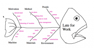 Fishbone diagram about being late for work